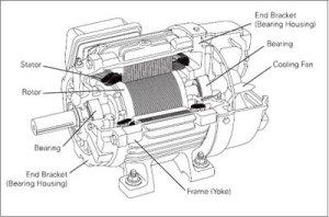 Motor-Listrk