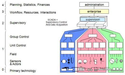 control-system-hierarchy