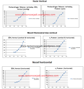 perbandingan pada nozel vertical, horizontal