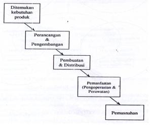 siklus kehidupan produk